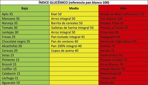 Indice-glucémico-1