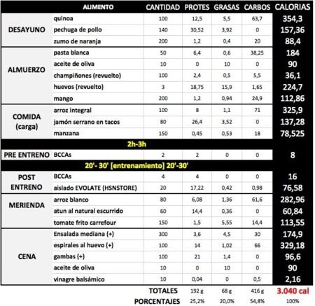 dieta 3000 calorias pdf